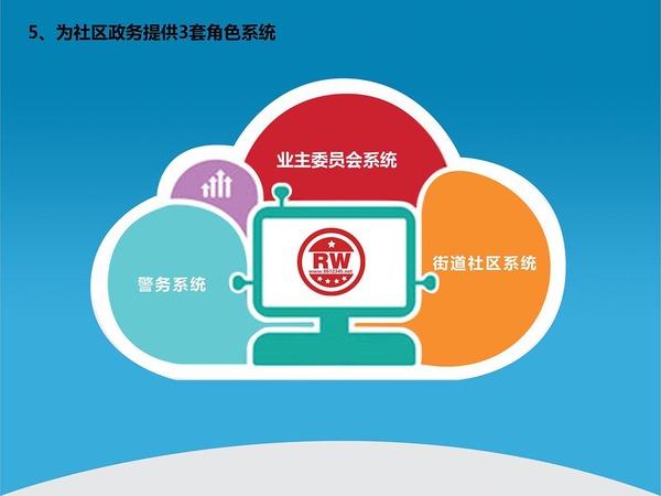 中國最牛B的智慧社區解決方案-18(1).jpg