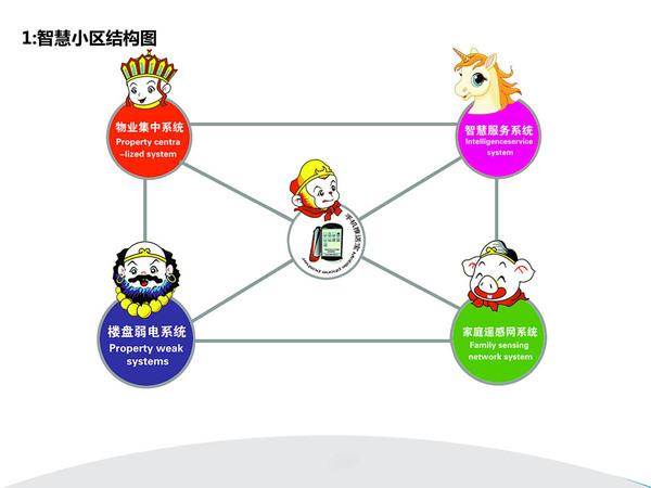 中國最牛B的智慧社區解決方案-26(1).jpg
