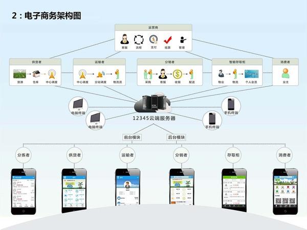 中國最牛B的智慧社區解決方案-27(1).jpg
