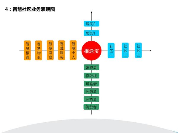 中國最牛B的智慧社區解決方案-30(1).jpg
