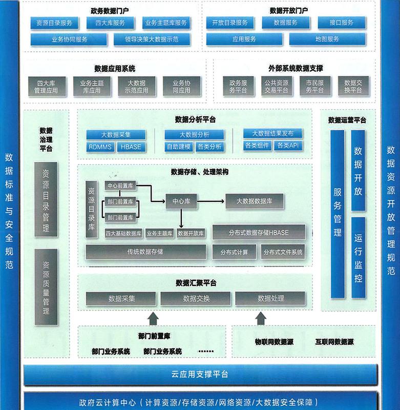 政務大數據平臺(修改1).jpg