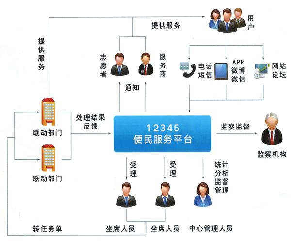 12345便民服務平臺(修改1).jpg